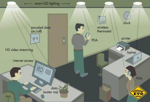 Разработчик «Wi-Fi из лампочек» получил 2 миллиона долларов инвестиций